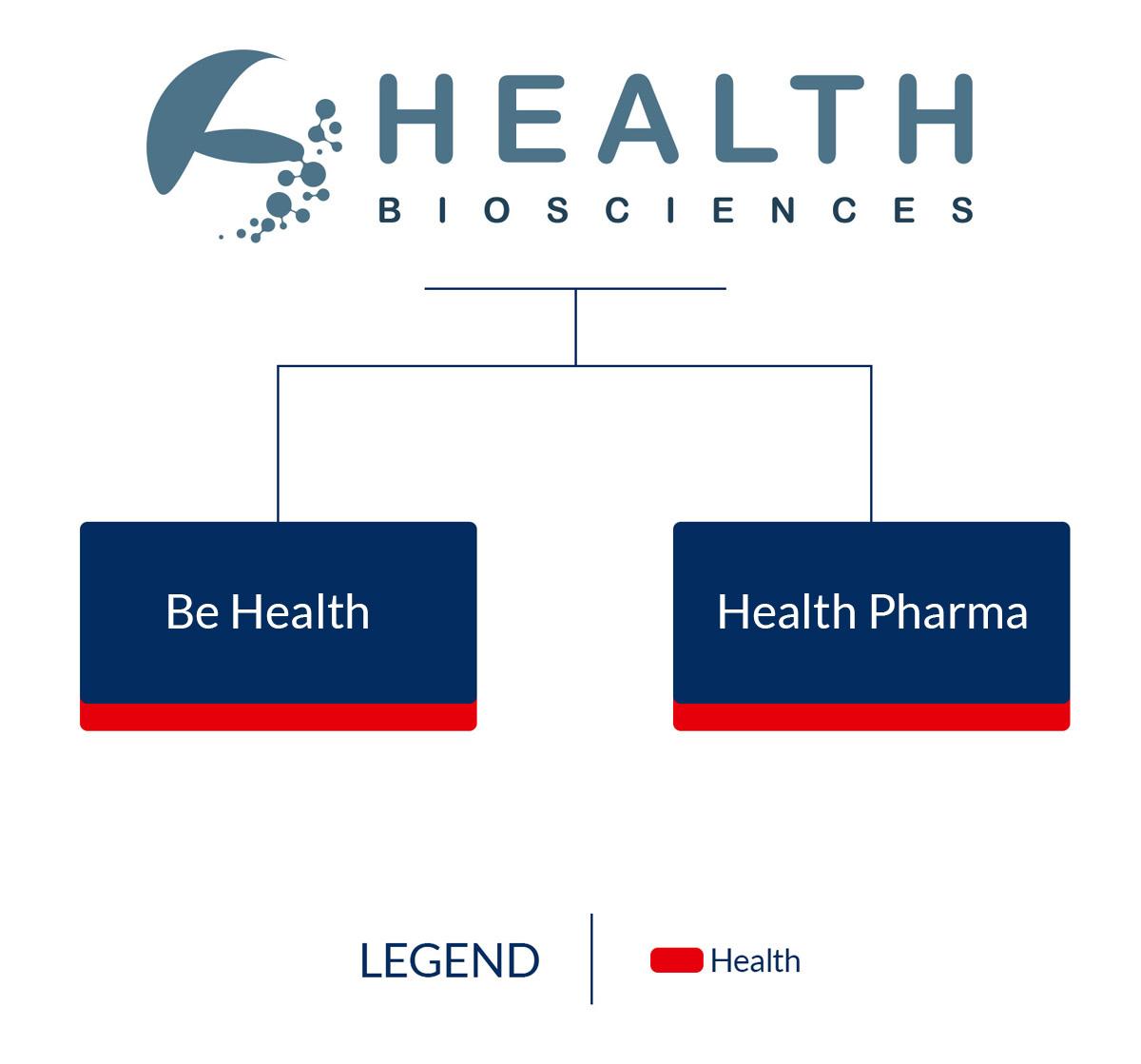 Organigramma Health Biosciences